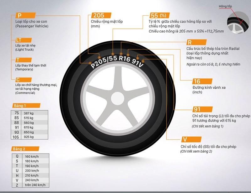 Cách đọc thông số và kích thước lốp xe - backhoa.net