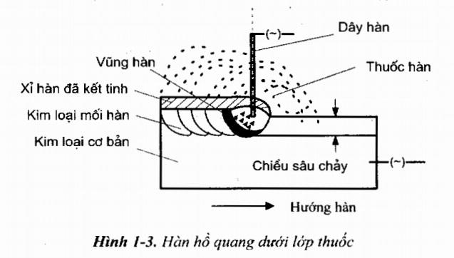 Phân loại các quá trình hàn điện nóng chảy