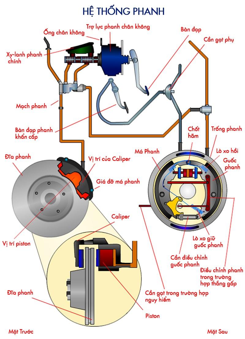 Tìm hiểu cách thức hoạt động của hệ thống phanh xe ô tô